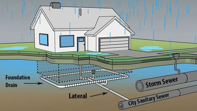 illustration of how your home lateral works with your sewer