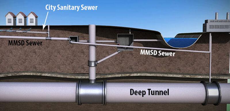 Sewers Mmsd