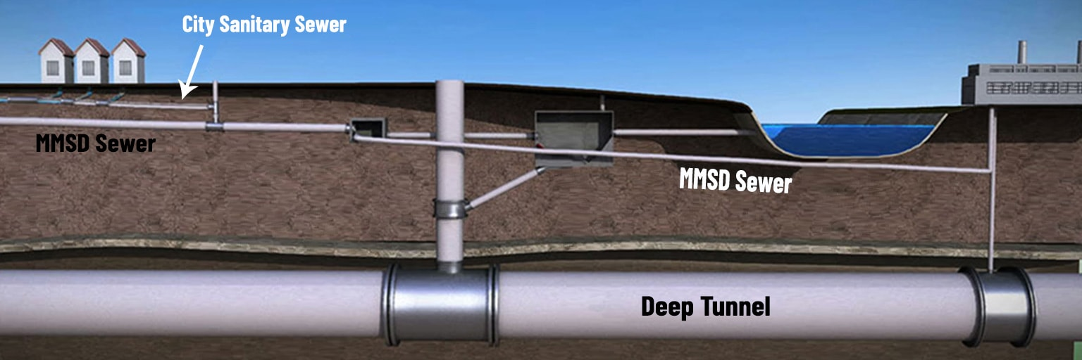 graphic of mmsd and city sewer lines