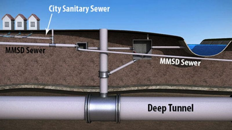combined sewer system graphic