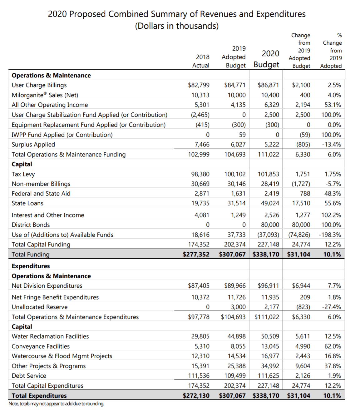 MMSD Proposed 2020 Operations and Maintenance and Capital Budgets